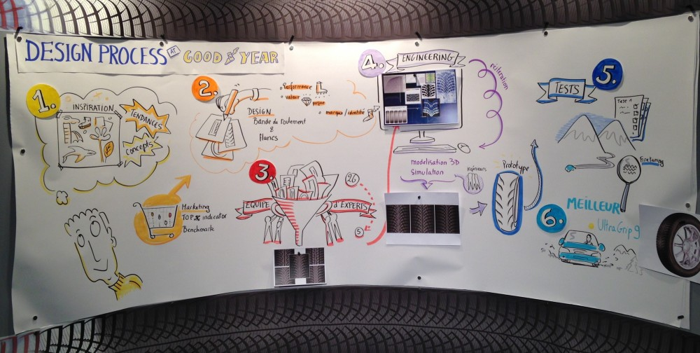 Graphic Recording at Goodyear